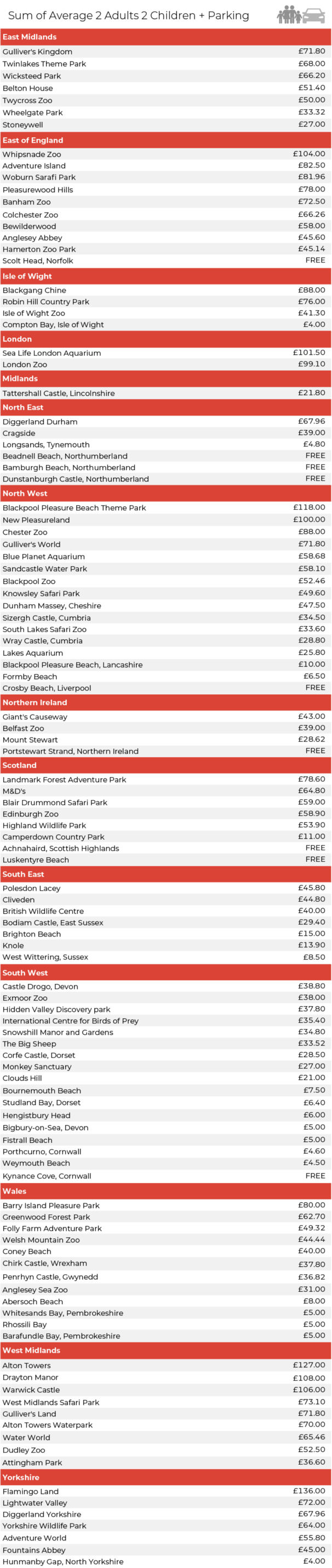 Graphic from Inchape website showing prices of UK tourist attractions