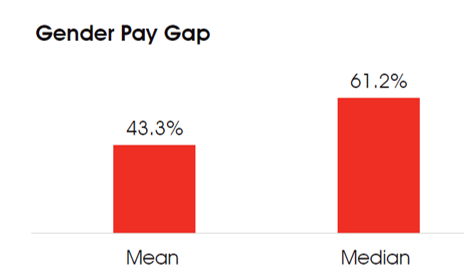 gender pay gap bonus