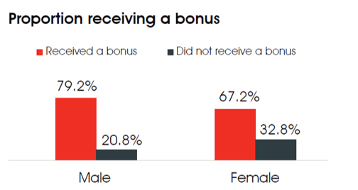 gender pay gap bonus 2019